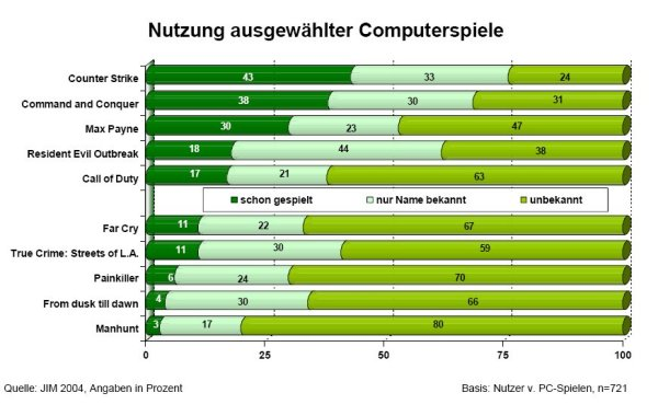 Studie Computerspiele